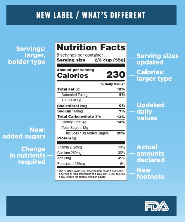 New food labels