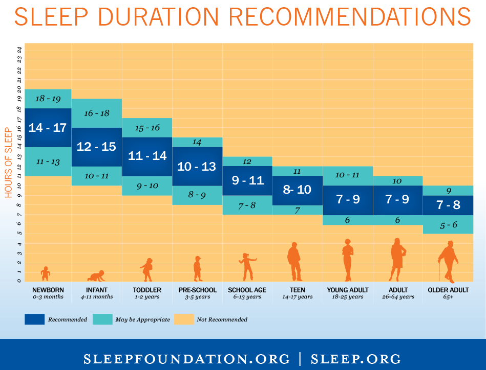 Scientists Say Teens Need More Sleep >> Here S How Much Sleep Experts Say You Need