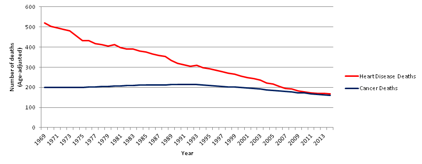 heart-disease-and-cancer-deaths-1969-2014